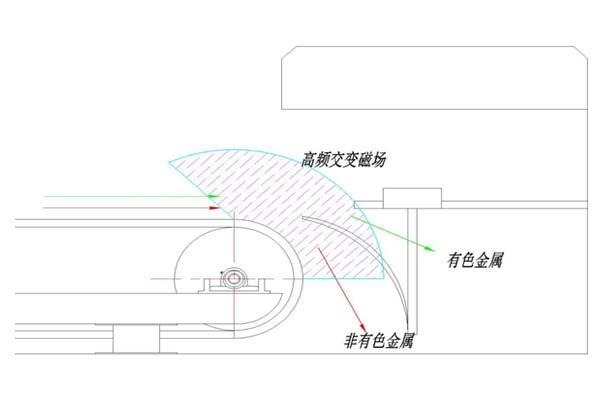 涡电流分选机工作原理