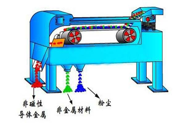 有色金属涡流分选机原理