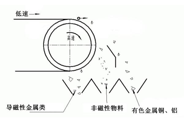 废电容可以用比重分选和涡流分选技术进行处理