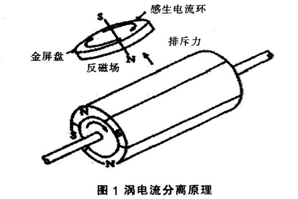 涡电流分选机之磁铁知识与应用