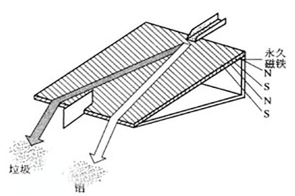影响涡电流分金属分选的因素