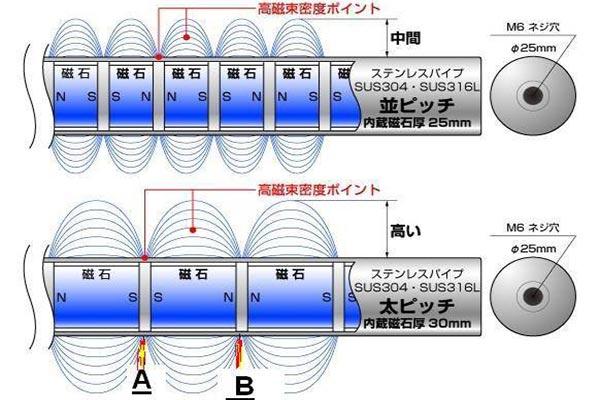 涡电流分选机金属分选用那些磁铁?